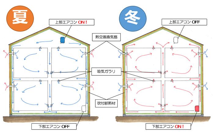 アイ・ディー・スリ池田建設(株)が造る当社独自の全館空調システムを採用した全く新しい健康住宅。それが「Warmth」。